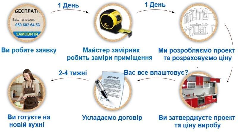 Як замовити меблі kuhni.if.ua фото 1