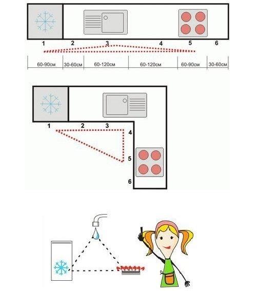 Зонування кухні: як правильно фото 2